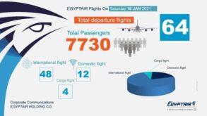 مصرللطيران تسير غداً السبت ٦٤رحلة جوية منها ٤٨ رحلة دولية